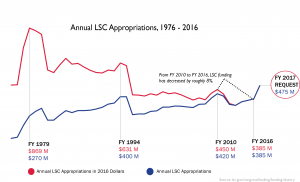 LSC Funding Graph 1976-2016 w 2017 request