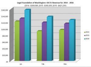 2016 Q1 IOLTA Revenue