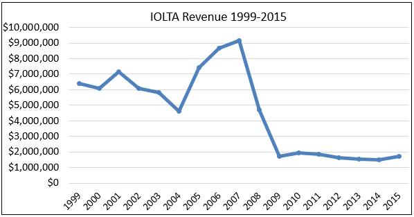 IOLTA Revenue 99-15