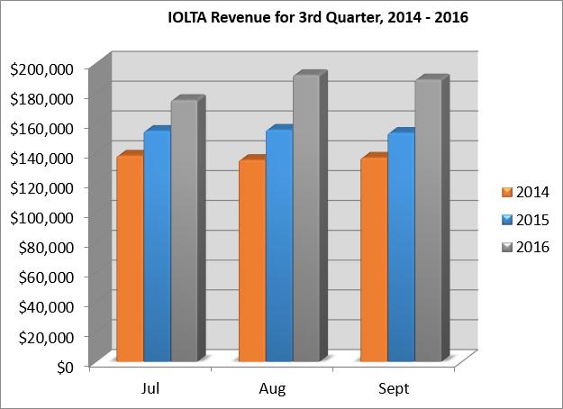 iolta-3rd-qrtr-2014-2016